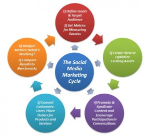 SMM-Cycle